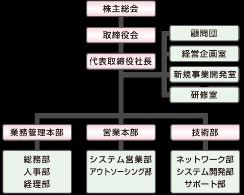株式会社ジオテック情報システム・組織図